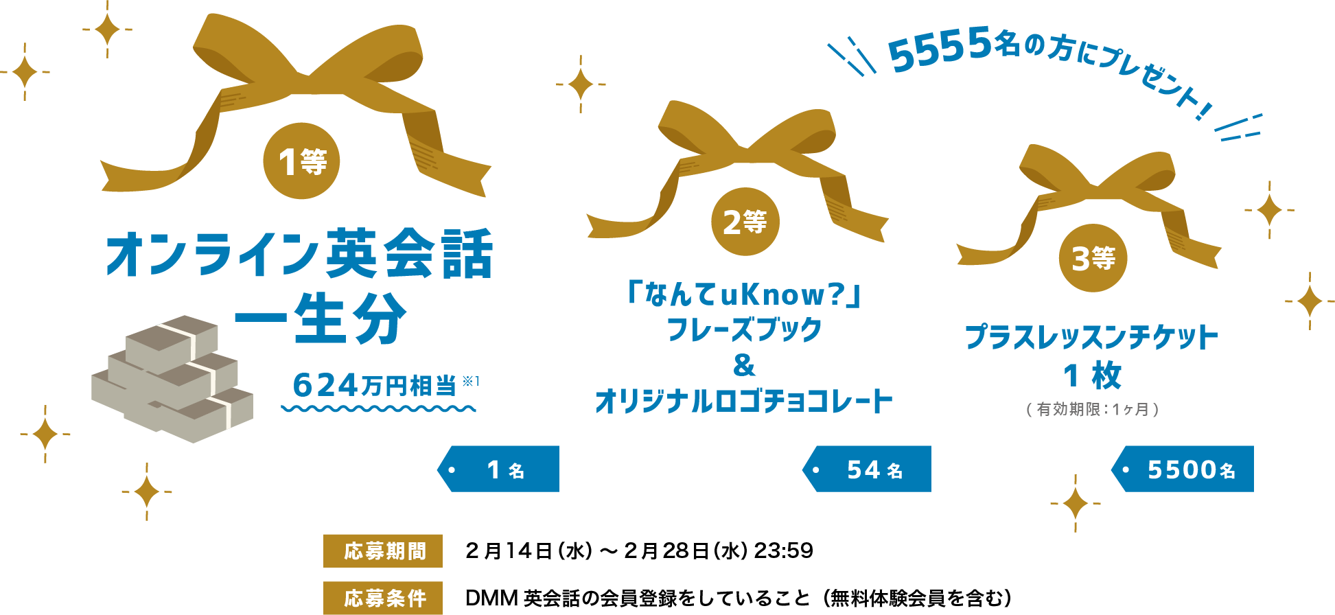 【1等】オンライン英会話一生分:1名【2等】「なんてuKnow?」フレーズブック&オリジナルロゴチョコレート:54名【3等】プラスレッスンチケット1枚:5555名